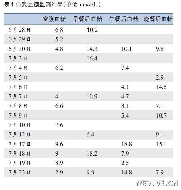 追问患者测量血糖方法
